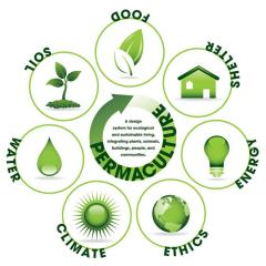 The essential components of permaculture.